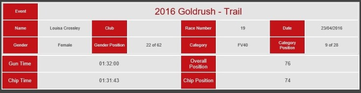Goldrush result